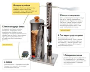 Схема работы дымогенератора ханхи 2