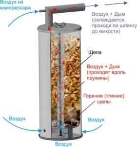 устройство дымогенератора