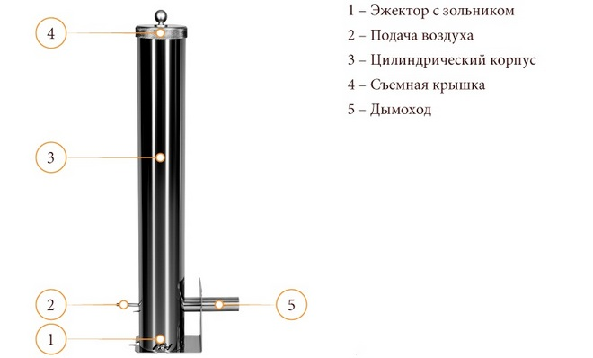 как пользоваться дымогенератором с нижним эжектором