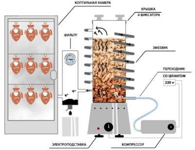 фильтрация смол в дымогенераторе