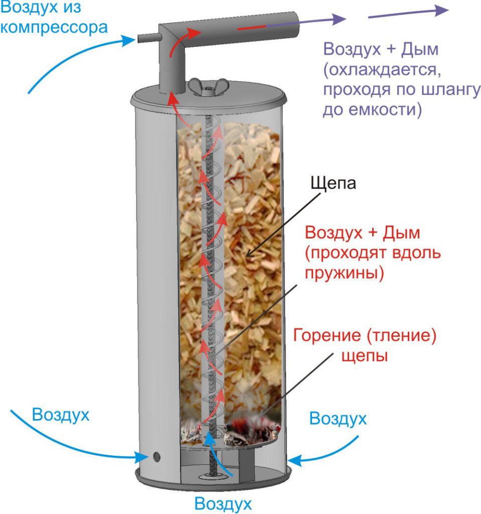 Схема работы дымогенератора