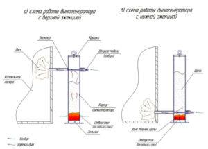 Эжектор в дымогенераторе