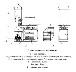 Схема мангал-коптильни