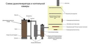 Схема дымогенератора и коптильни