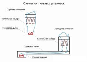 Схема коптильных установок