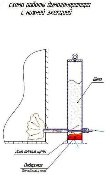 Схема дымогенератора с нижним расположением эжектора