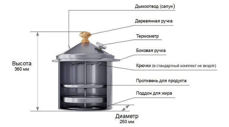 устройство коптильни Fansel